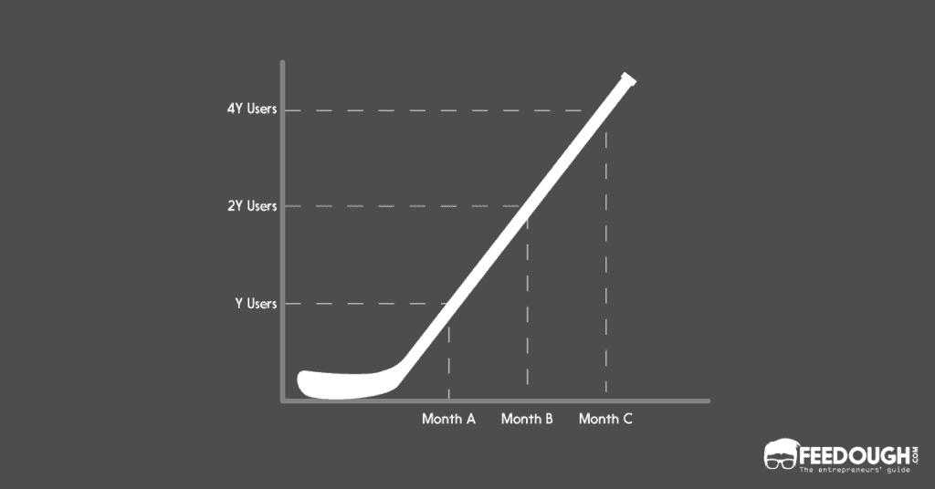 crecimiento del palo de hockey