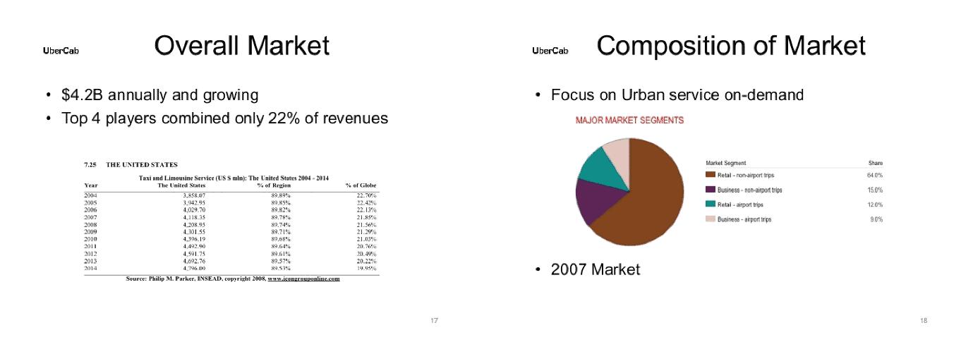 uber market slide