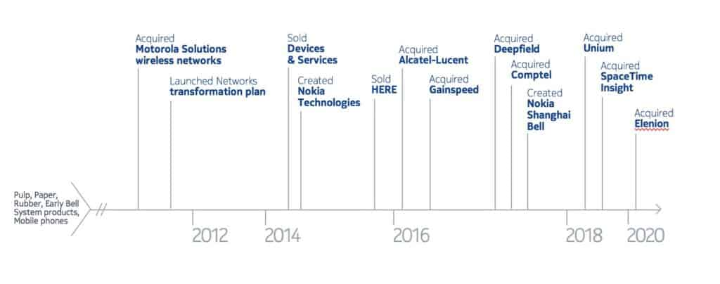 The History of Nokia 6