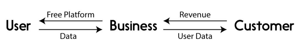 asymmetric revenue model