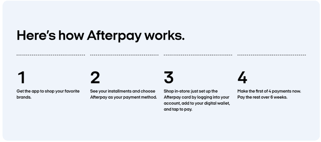 Afterpay Business Model | How Afterpay Makes Money? 3
