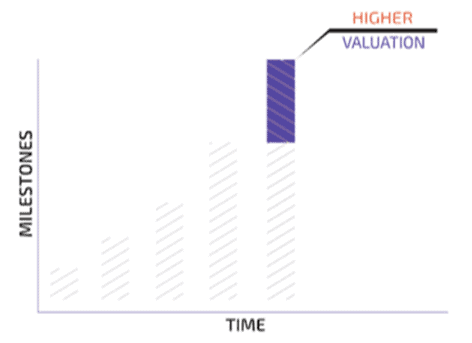 venture debt valuation