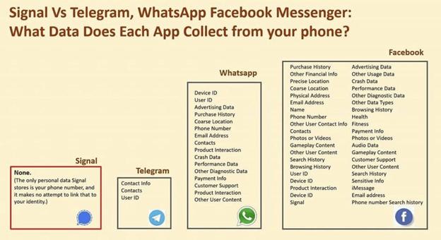 WhatsApp Vs Signal: A Detailed Comparison 1