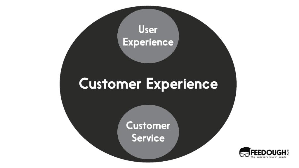 Customer experience vs user experience vs customer service