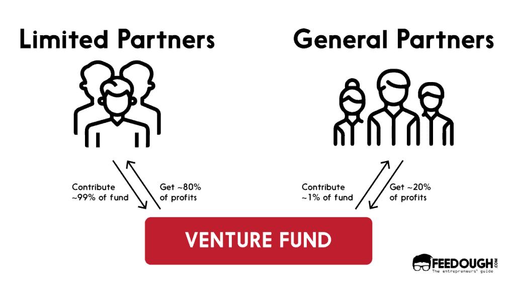 venture capital firm structure