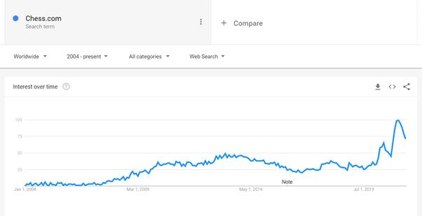 chess.com trend