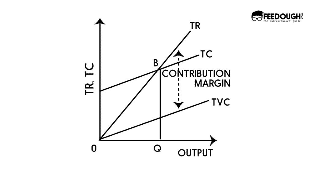 break-even analysis formula