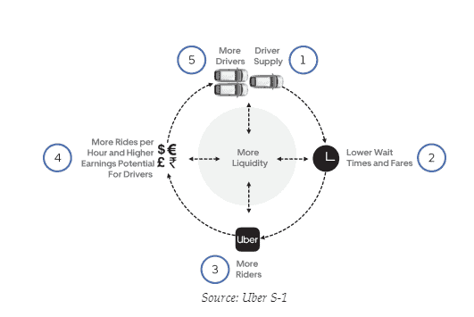 How To Harness The Power Of Network Effects [Actionable Guide] 4