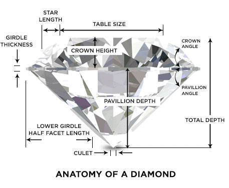 Strategy used by Diamondere to prevent buyer's remorse