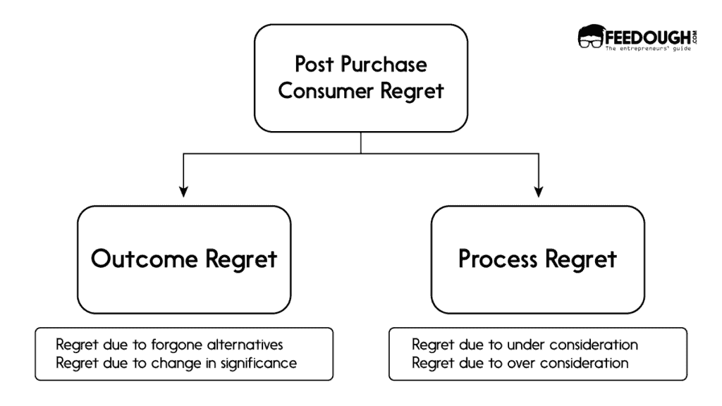 types of buyer's remorse
