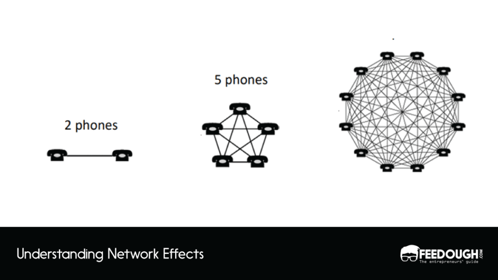 How To Harness The Power Of Network Effects [Actionable Guide] 1