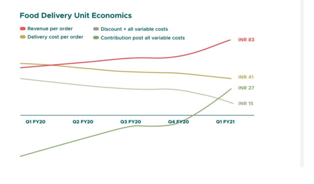 Zomato unit economics