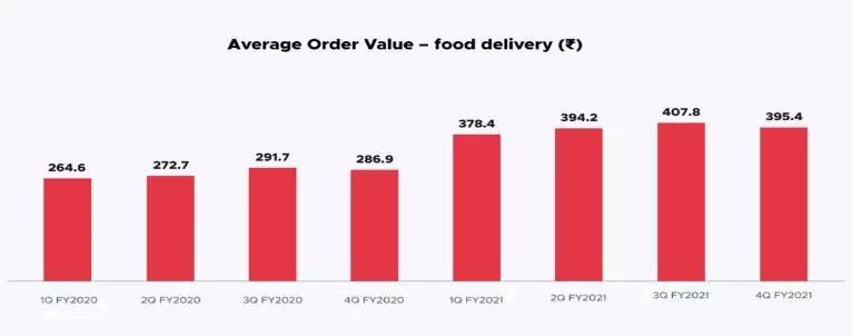 Zomato average order value