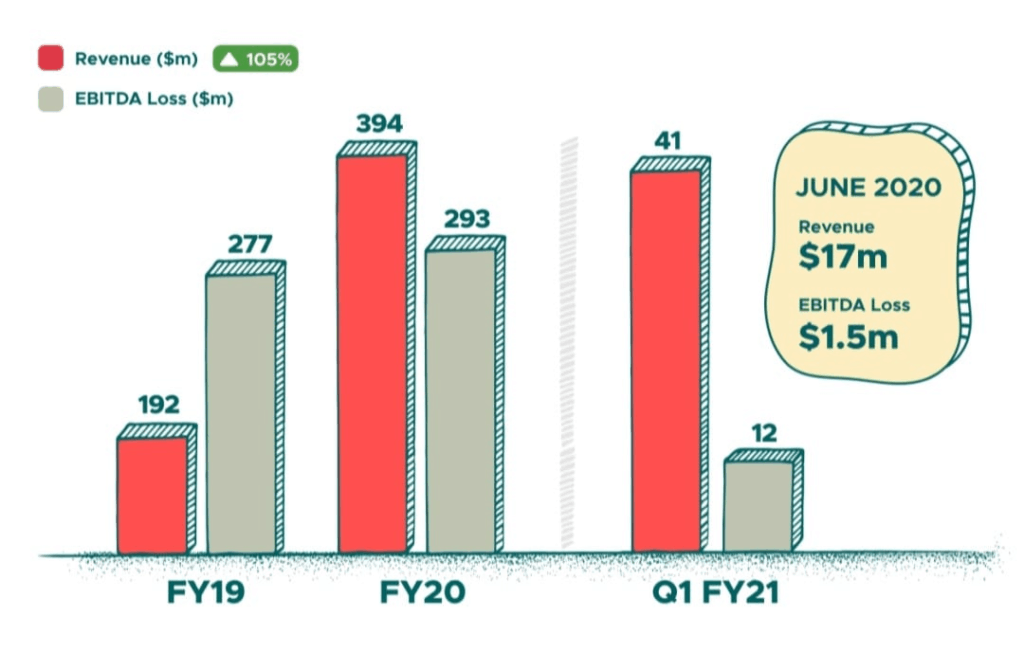 Zomato annual revenue