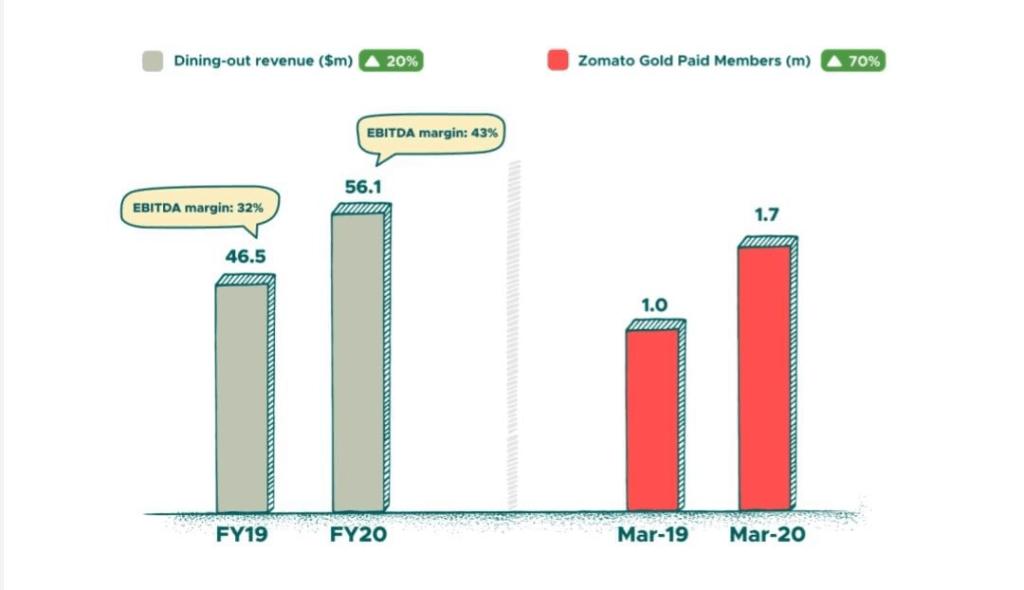 Zomato gold statistics