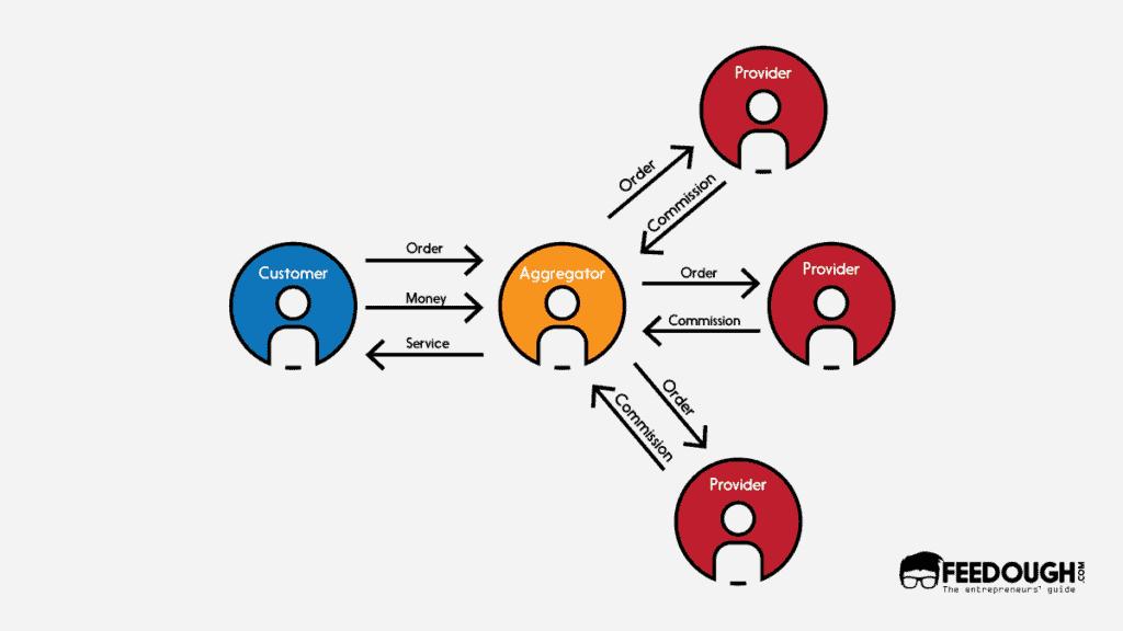 Aggregator hyperlocal business model