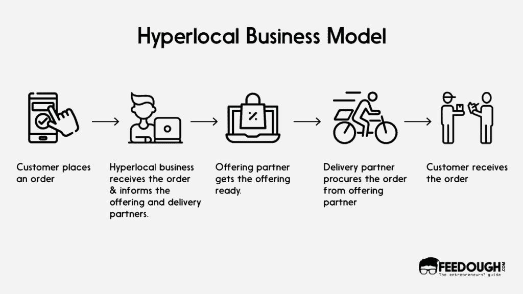 Hyperlocal business model process