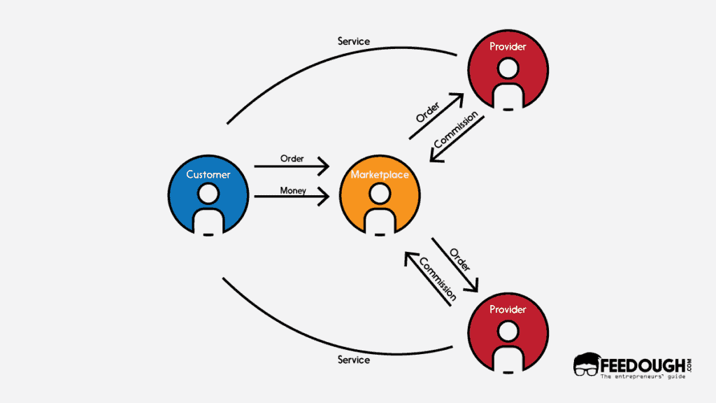 Marketplace hyperlocal business model